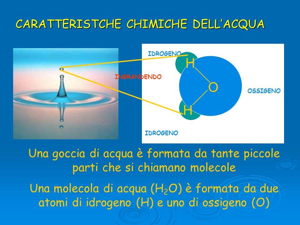 Una goccia di acqua è formata da tante piccole parti che si chiamano molecole Una molecola di acqua (H 2 O) è formata da due atomi di idrogeno (H) e u