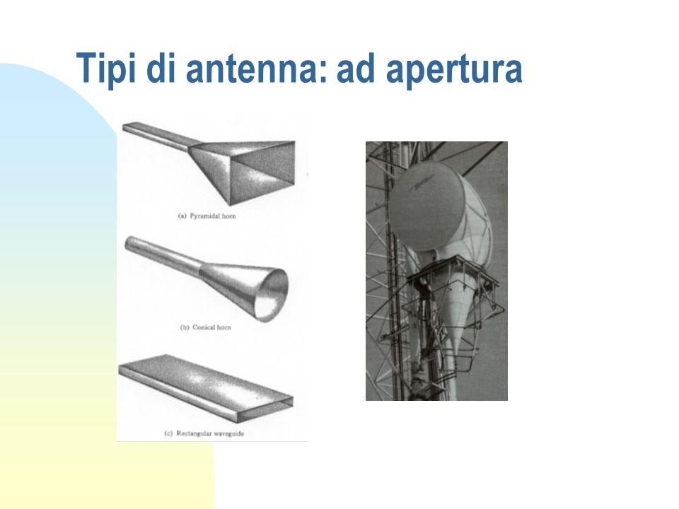 Tipi di antenna: ad apertura