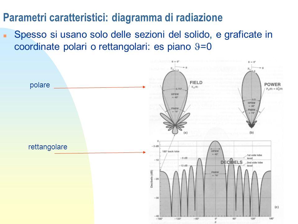 Parametri caratteristici: diagramma di radiazione Spesso si usano solo delle sezioni del solido, e graficate in coordinate polari o rettangolari: es p