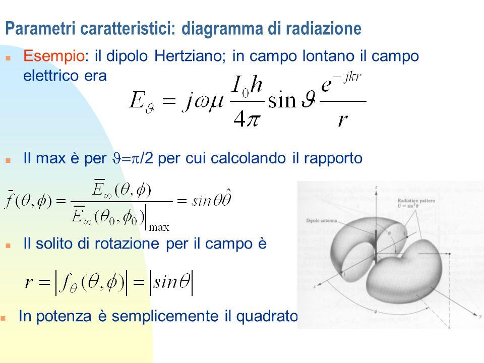 Parametri caratteristici: diagramma di radiazione n Esempio: il dipolo Hertziano; in campo lontano il campo elettrico era Il max è per /2 per cui calc