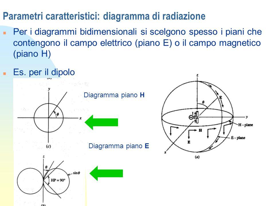 Parametri caratteristici: diagramma di radiazione n Per i diagrammi bidimensionali si scelgono spesso i piani che contengono il campo elettrico (piano