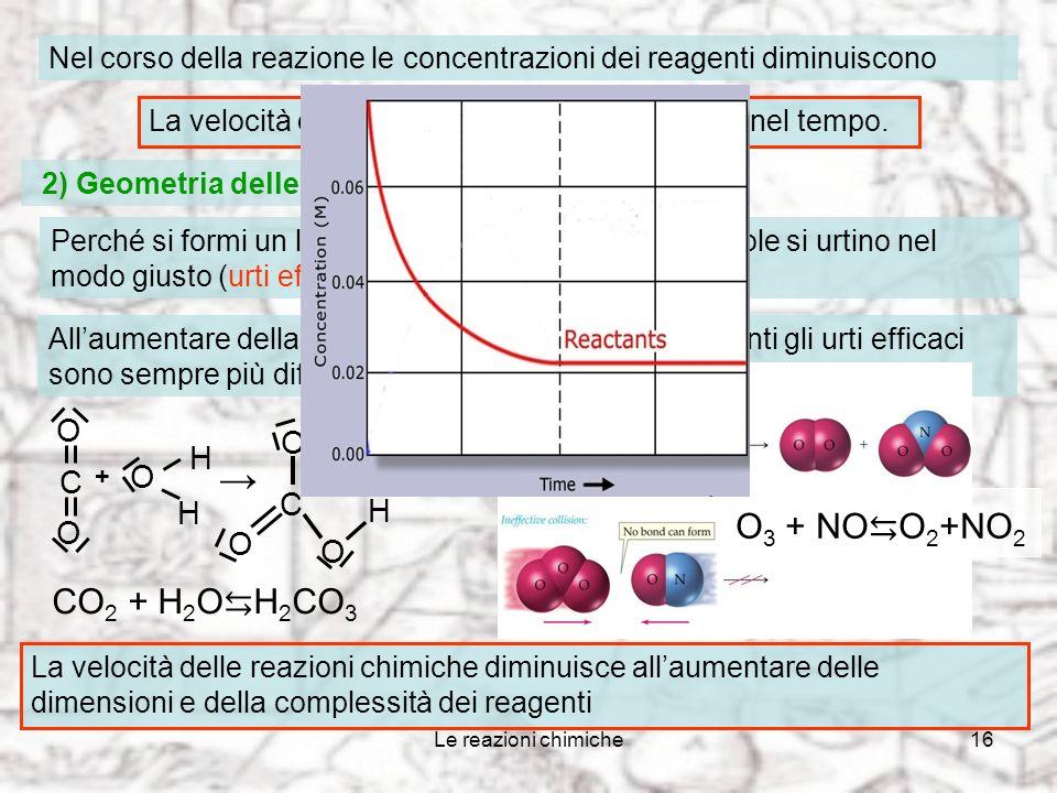 Le reazioni chimiche15 Nel recipiente in cui avviene una reazione il numero degli urti tra le molecole reagenti cresce col numero di particelle presen