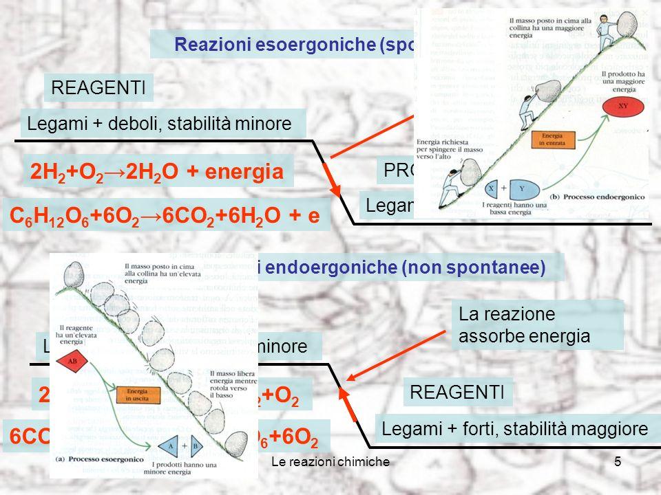 Le reazioni chimiche5 Reazioni esoergoniche (spontanee) REAGENTI Legami + deboli, stabilità minore PRODOTTI Legami + forti, stabilità maggiore La reazione produce energia Reazioni endoergoniche (non spontanee) REAGENTI Legami + deboli, stabilità minore PRODOTTI Legami + forti, stabilità maggiore La reazione assorbe energia 2H 2 +O 2 2H 2 O + energia 2H 2 O + energia 2H 2 +O 2 C 6 H 12 O 6 +6O 2 6CO 2 +6H 2 O + e 6CO 2 +6H 2 O + eC 6 H 12 O 6 +6O 2