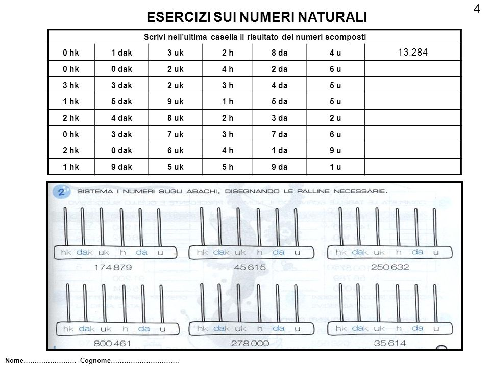 ESERCIZI SUI NUMERI NATURALI Scrivi nellultima casella il risultato dei numeri scomposti 0 hk1 dak3 uk2 h8 da4 u 13.284 0 hk0 dak2 uk4 h2 da6 u 3 hk3