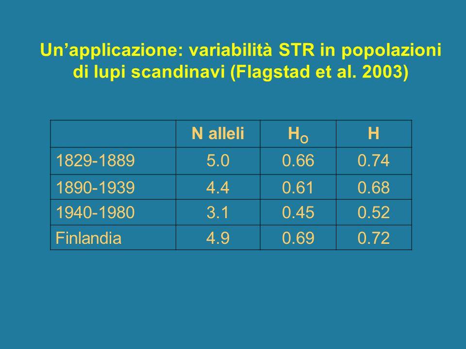 Unapplicazione: variabilità STR in popolazioni di lupi scandinavi (Flagstad et al. 2003) N alleliHOHO H 1829-18895.00.660.74 1890-19394.40.610.68 1940