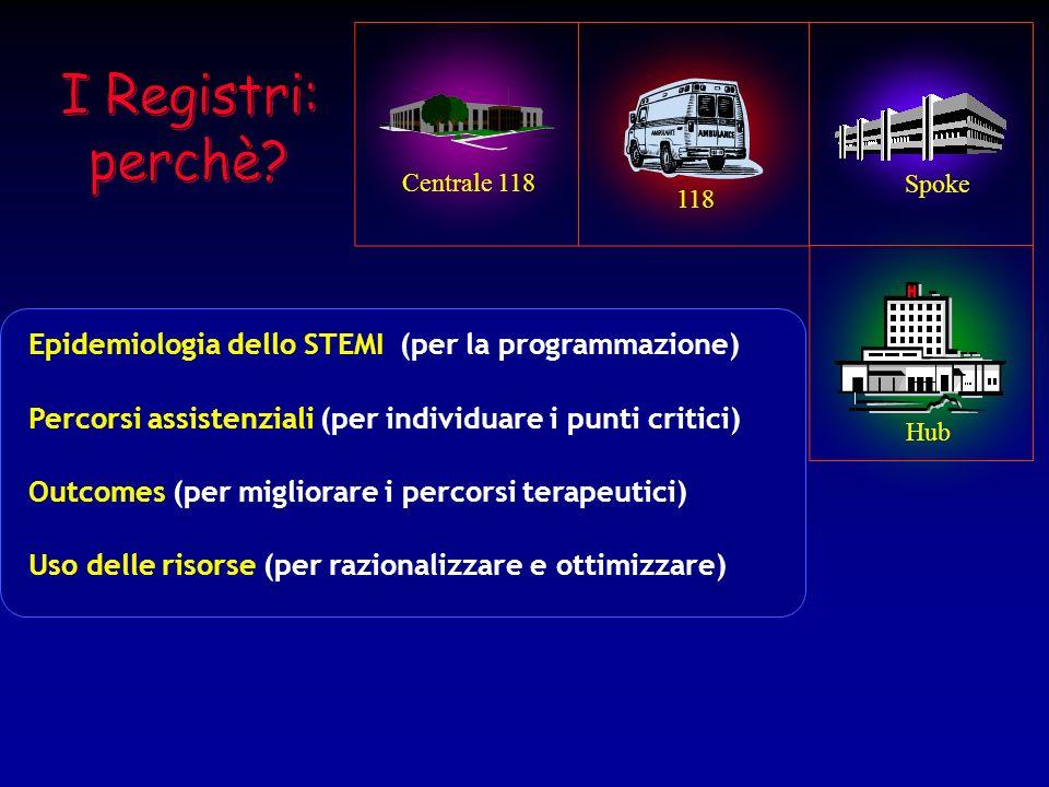 118 Spoke Hub Centrale 118 Epidemiologia dello STEMI (per la programmazione) Percorsi assistenziali (per individuare i punti critici) Outcomes (per mi