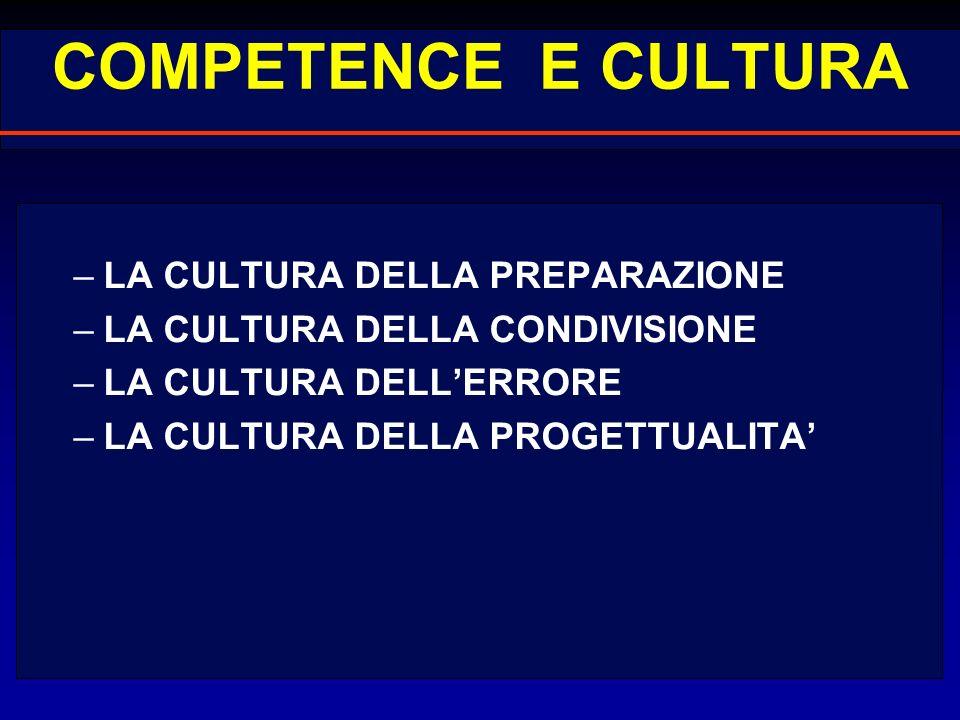 COMPETENCE E CULTURA –LA CULTURA DELLA PREPARAZIONE –LA CULTURA DELLA CONDIVISIONE –LA CULTURA DELLERRORE –LA CULTURA DELLA PROGETTUALITA