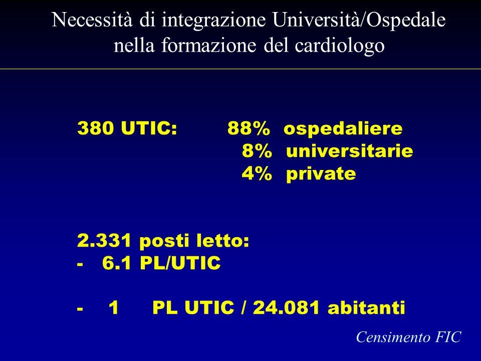 Necessità di integrazione Università/Ospedale nella formazione del cardiologo 380 UTIC: 88% ospedaliere 8% universitarie 4% private 2.331 posti letto: