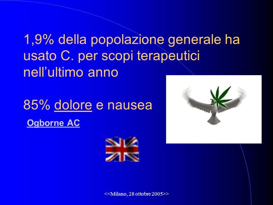 > 1,9% della popolazione generale ha usato C. per scopi terapeutici nellultimo anno 85% dolore e nausea Ogborne AC Ogborne AC