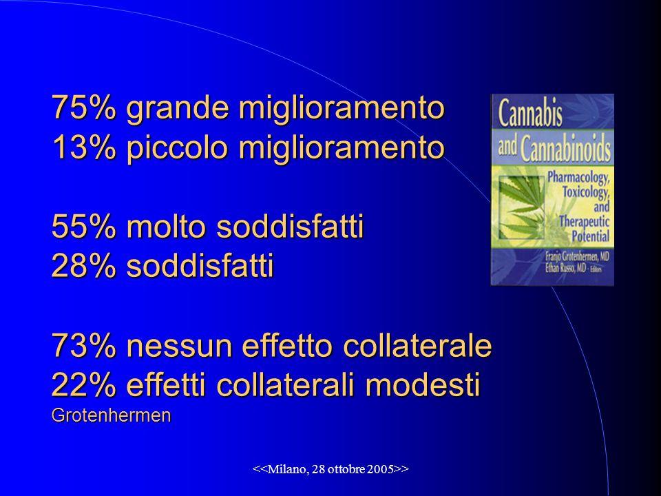 > 75% grande miglioramento 13% piccolo miglioramento 55% molto soddisfatti 28% soddisfatti 73% nessun effetto collaterale 22% effetti collaterali modesti Grotenhermen