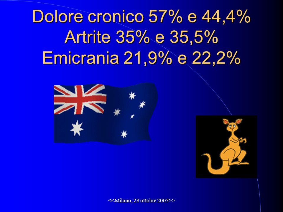 > Dolore cronico 57% e 44,4% Artrite 35% e 35,5% Emicrania 21,9% e 22,2%