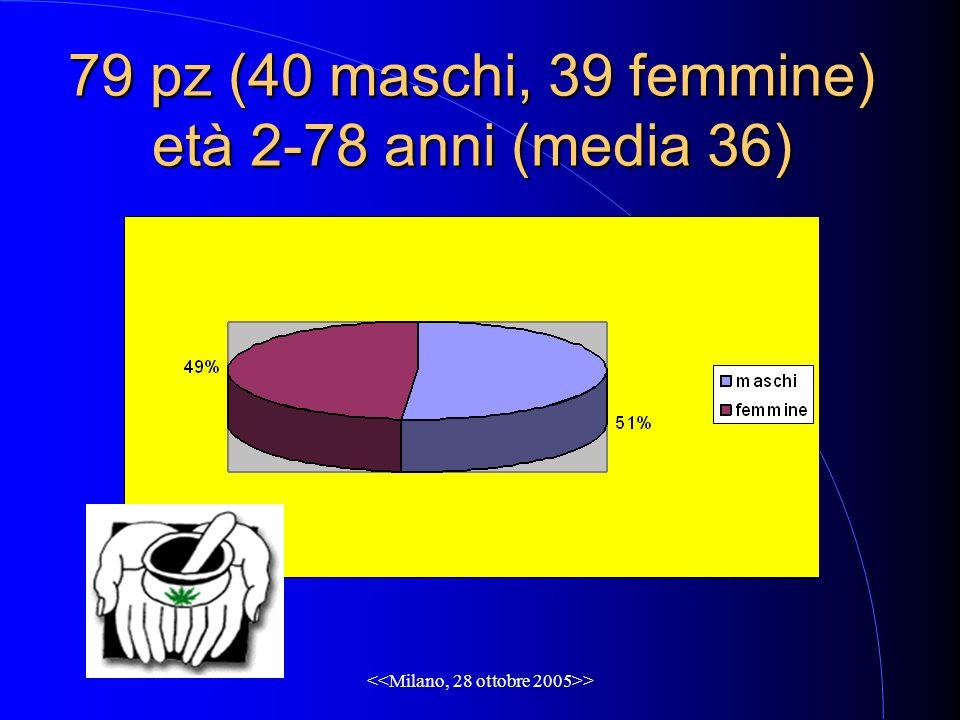 > 79 pz (40 maschi, 39 femmine) età 2-78 anni (media 36)