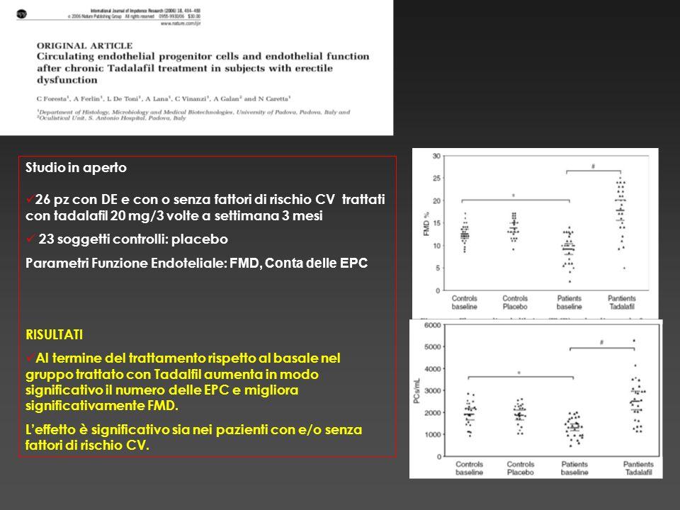 Studio in aperto 26 pz con DE e con o senza fattori di rischio CV trattati con tadalafil 20 mg/3 volte a settimana 3 mesi 23 soggetti controlli: place