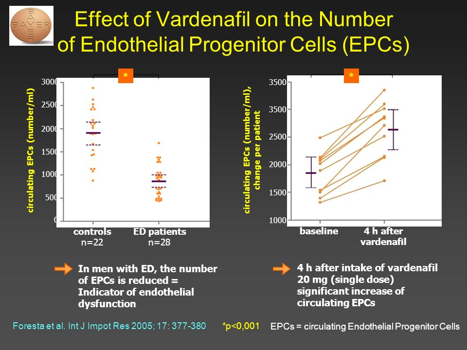 Effect of Vardenafil on the Number of Endothelial Progenitor Cells (EPCs) Foresta et al. Int J Impot Res 2005; 17: 377-380 EPCs = circulating Endothel