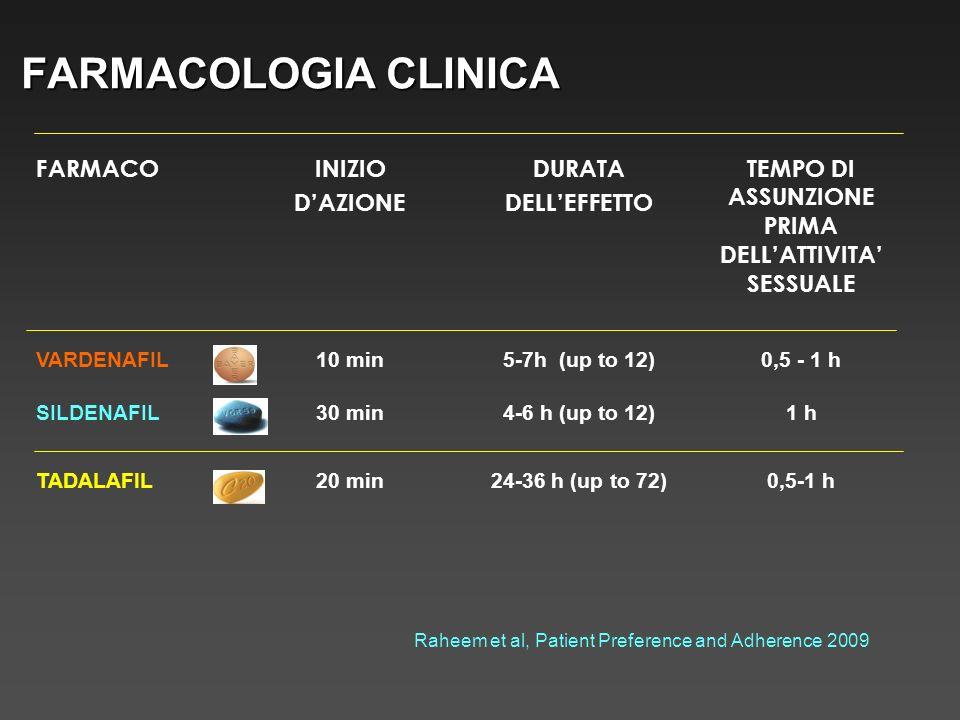 Studio in doppio cieco, placebo controllato, cross over sildenafil 50 mg vs placebo.