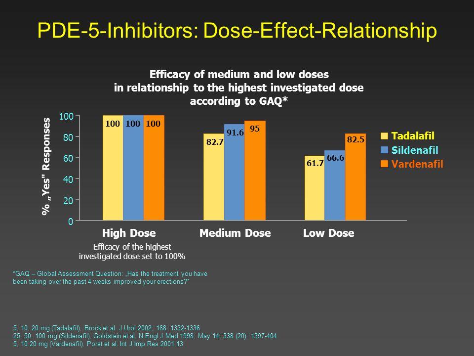 PDE-5-Inhibitors: Dose-Effect-Relationship 5, 10, 20 mg (Tadalafil), Brock et al. J Urol 2002; 168: 1332-1336 25, 50, 100 mg (Sildenafil), Goldstein e