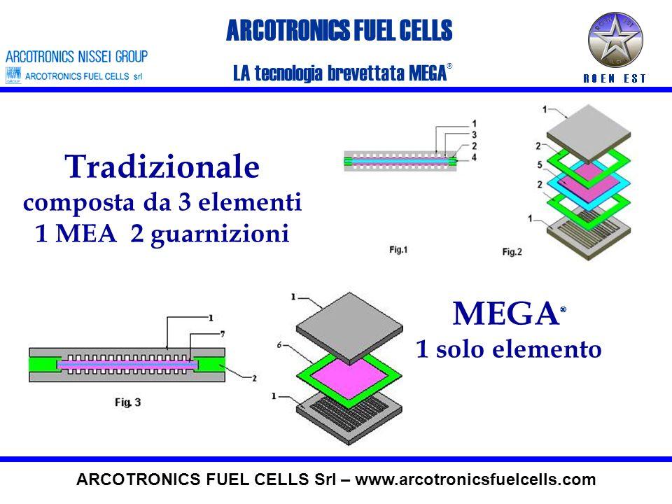 MEGA ® Membrane Electrode Gasket Assembly LA tecnologia brevettata MEGA ® ARCOTRONICS FUEL CELLS ARCOTRONICS FUEL CELLS Srl – www.arcotronicsfuelcells