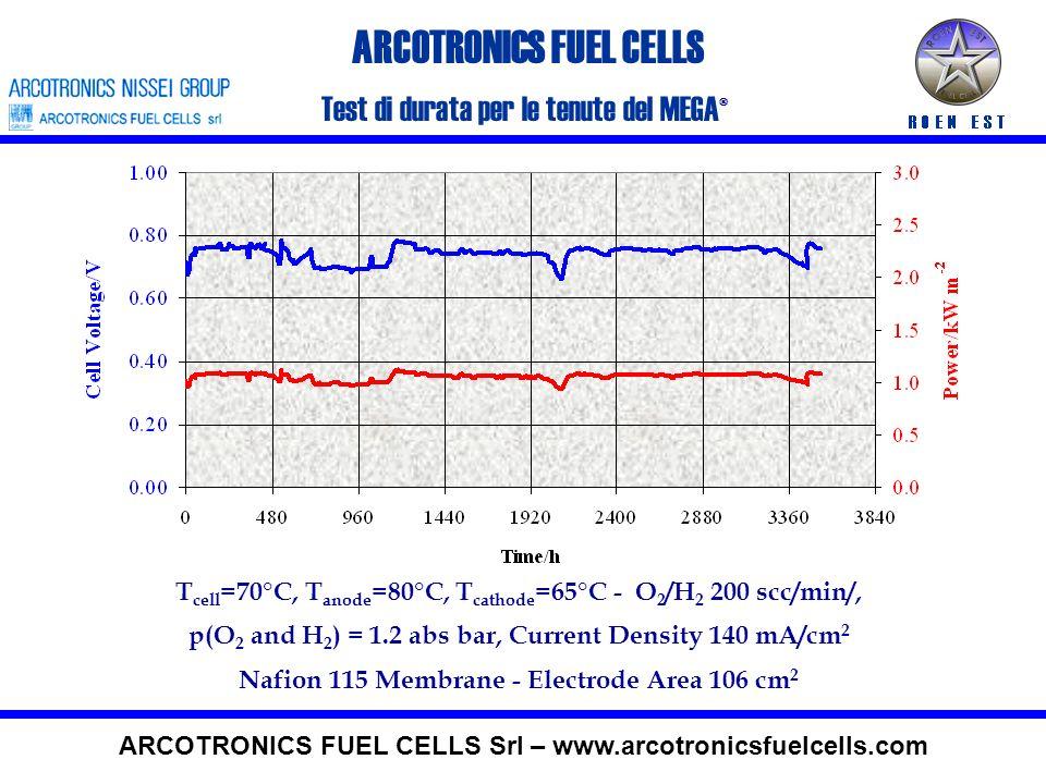 Anode : H 2 Dead End @ P anode = 1,7 bara Cathode : Air @ 4, P cathode = 1 bara T cell =65°C, Nafion 112 Membrane – Electrode Active Area 278 cm 2 50 cells, 5 kW – prestazioni di stack 0,7 Volt @ 500 mA/cm2 ARCOTRONICS FUEL CELLS ARCOTRONICS FUEL CELLS Srl – www.arcotronicsfuelcells.com