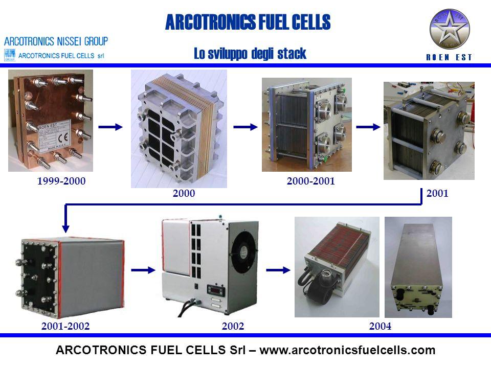 Test di durata per le tenute del MEGA ® T cell =70°C, T anode =80°C, T cathode =65°C - O 2 /H 2 200 scc/min/, p(O 2 and H 2 ) = 1.2 abs bar, Current Density 140 mA/cm 2 Nafion 115 Membrane - Electrode Area 106 cm 2 ARCOTRONICS FUEL CELLS ARCOTRONICS FUEL CELLS Srl – www.arcotronicsfuelcells.com