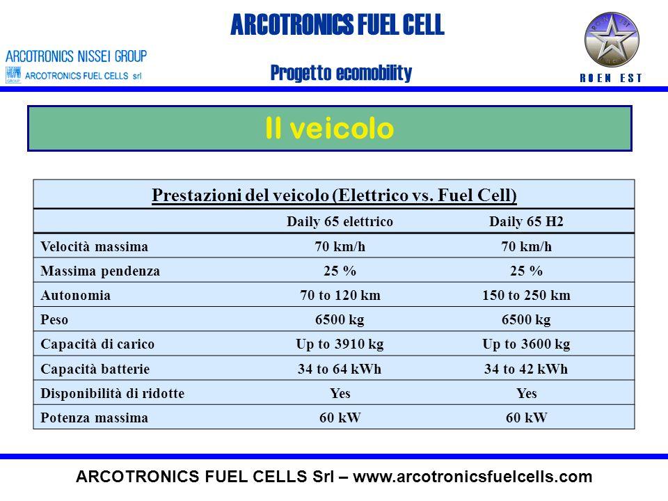 Il Veicolo Motore elettrico Elettronica di potenza Batterie Gearmotor Fuel Cell Interface Stack Fuel Cell + Auxiliaries Interfaccia utente 2°serbatoio