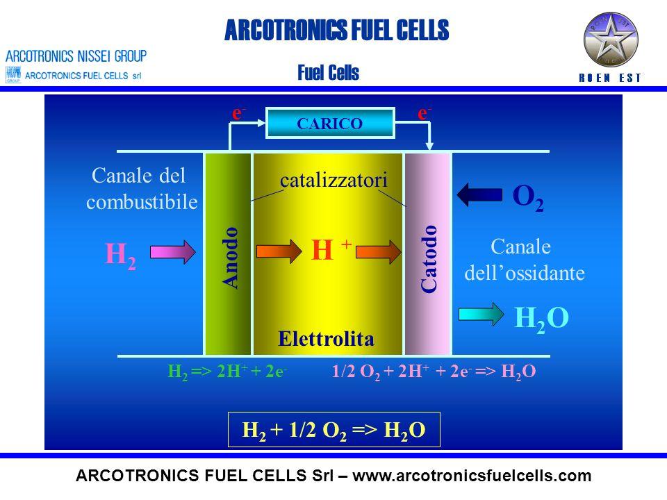 ARCOTRONICS FUEL CELLS Fuel Cells ARCOTRONICS FUEL CELLS Srl – www.arcotronicsfuelcells.com CARICO Catodo Anodo Elettrolita Canale dellossidante Canale del combustibile catalizzatori O2O2 H2OH2O e-e- e-e- H + H2H2 H 2 => 2H + + 2e - 1/2 O 2 + 2H + + 2e - => H 2 O H 2 + 1/2 O 2 => H 2 O