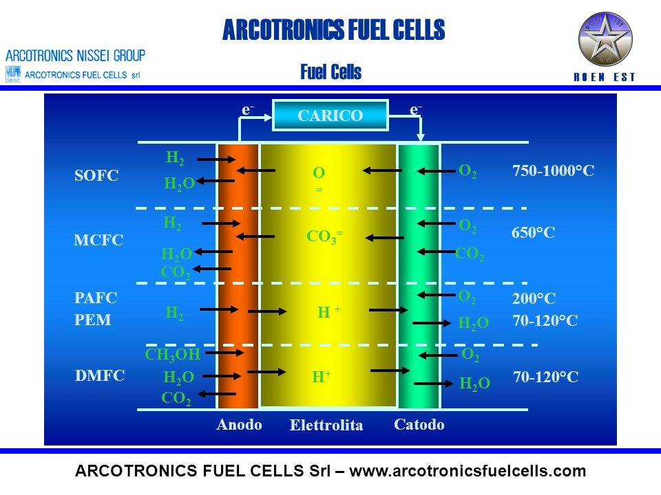 ARCOTRONICS FUEL CELLS Fuel Cells ARCOTRONICS FUEL CELLS Srl – www.arcotronicsfuelcells.com CARICO CatodoAnodo Elettrolita e-e- e-e- O2O2 H2H2 H2OH2O O=O= SOFC 750-1000°C H2H2 O2O2 H2OH2O CO 2 CO 3 = MCFC 650°C H2H2 O2O2 H2OH2O H + PAFC PEM 200°C 70-120°C DMFC CH 3 OH H2OH2OH+H+ CO 2 H2OH2O O2O2 70-120°C