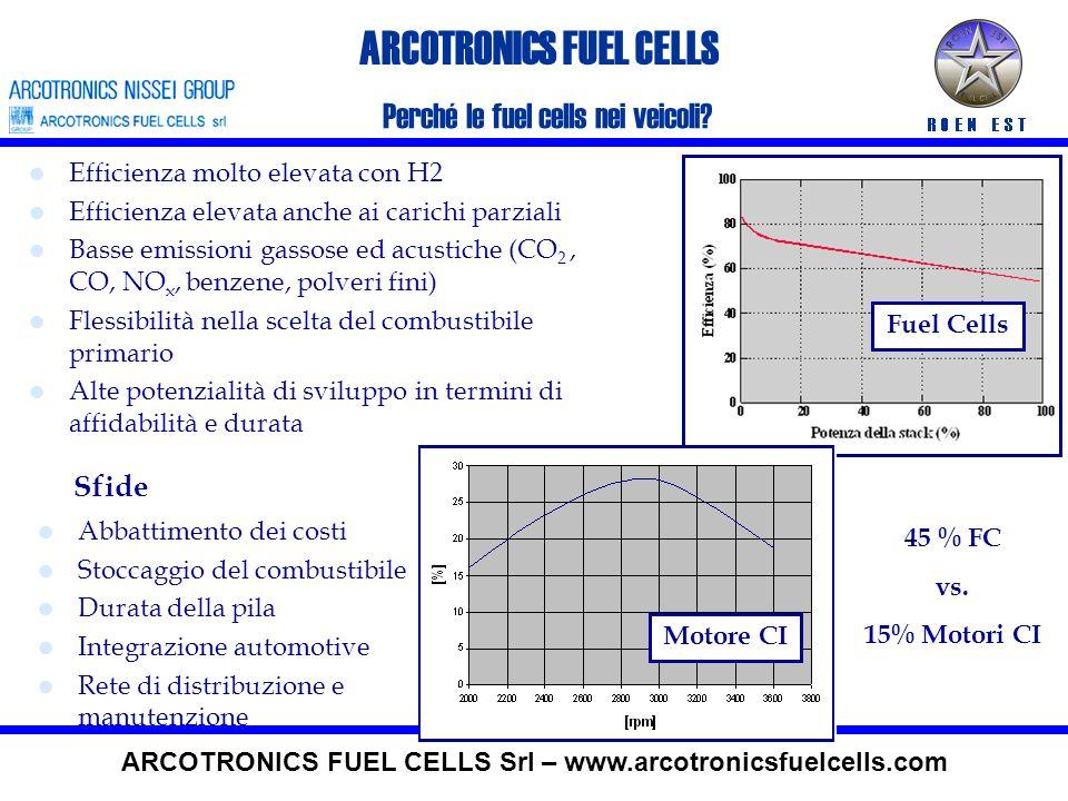 ARCOTRONICS FUEL CELLS Fuel Cells ARCOTRONICS FUEL CELLS Srl – www.arcotronicsfuelcells.com CARICO CatodoAnodo Elettrolita e-e- e-e- O2O2 H2H2 H2OH2O