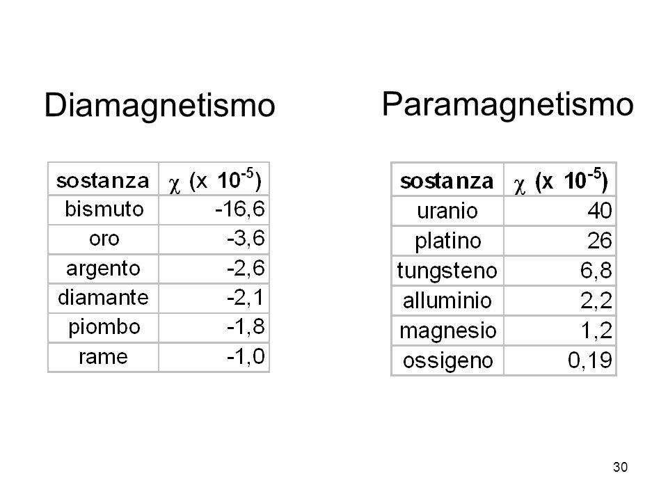 30 Diamagnetismo Paramagnetismo