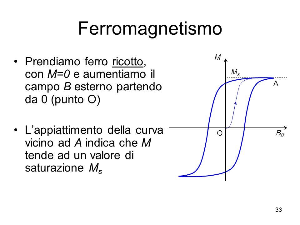 33 Ferromagnetismo Prendiamo ferro ricotto, con M=0 e aumentiamo il campo B esterno partendo da 0 (punto O) Lappiattimento della curva vicino ad A indica che M tende ad un valore di saturazione M s M B0B0 A MsMs O