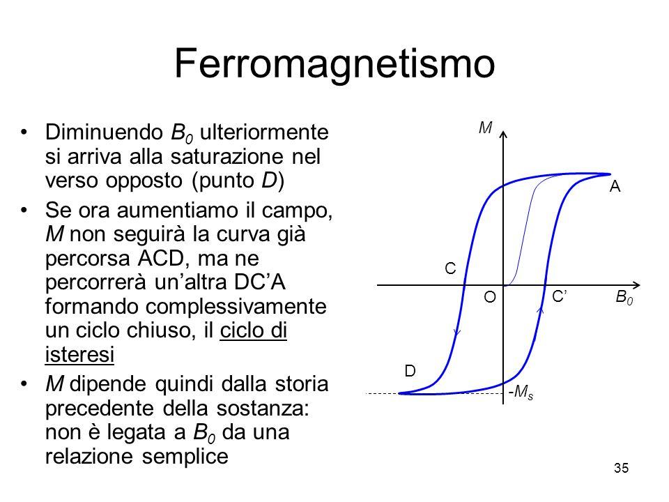 35 Ferromagnetismo Diminuendo B 0 ulteriormente si arriva alla saturazione nel verso opposto (punto D) Se ora aumentiamo il campo, M non seguirà la curva già percorsa ACD, ma ne percorrerà unaltra DCA formando complessivamente un ciclo chiuso, il ciclo di isteresi M dipende quindi dalla storia precedente della sostanza: non è legata a B 0 da una relazione semplice C D M B0B0 A -M s O C