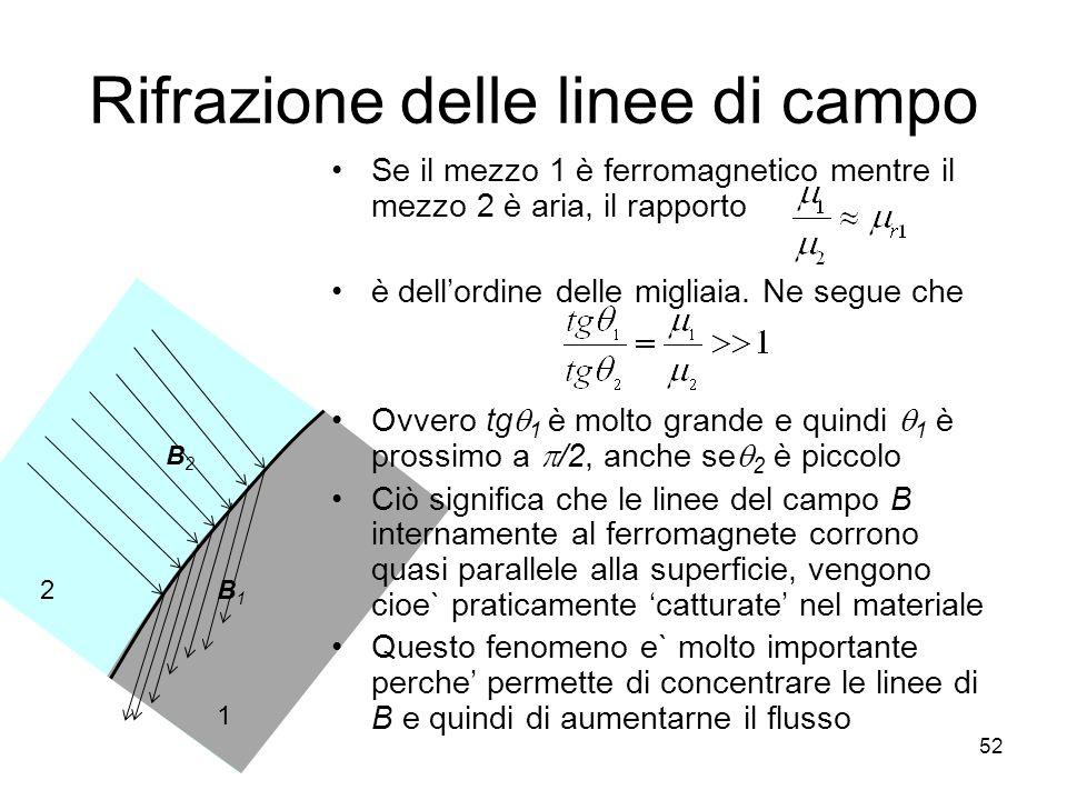 2 1 B1B1 B2B2 Rifrazione delle linee di campo Se il mezzo 1 è ferromagnetico mentre il mezzo 2 è aria, il rapporto è dellordine delle migliaia.