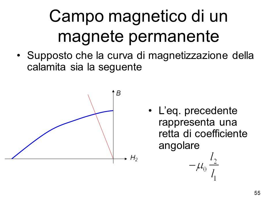 Campo magnetico di un magnete permanente Supposto che la curva di magnetizzazione della calamita sia la seguente Leq.