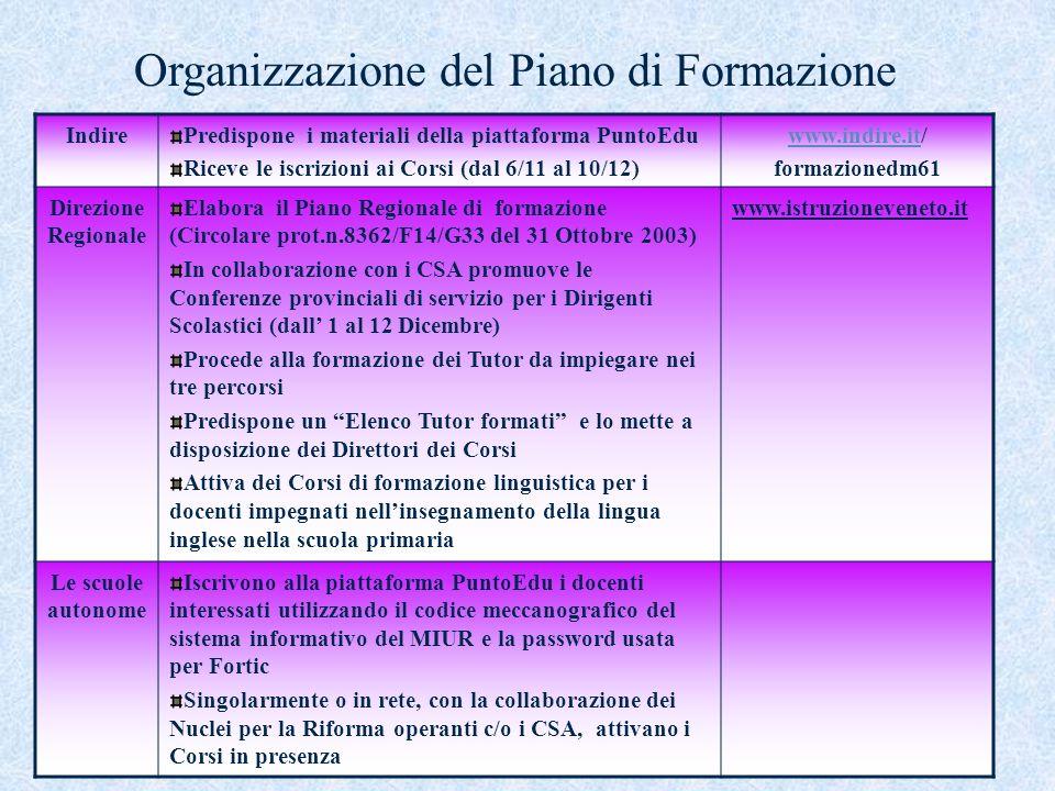 Organizzazione del Piano di Formazione IndirePredispone i materiali della piattaforma PuntoEdu Riceve le iscrizioni ai Corsi (dal 6/11 al 10/12) www.i