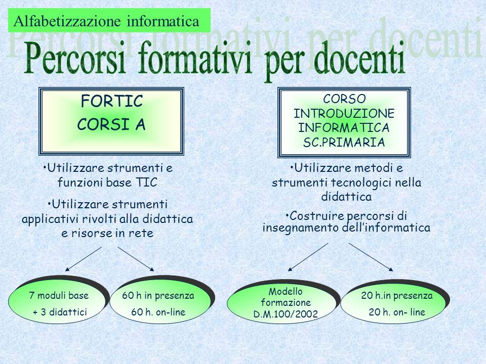 FORTIC CORSI A CORSO INTRODUZIONE INFORMATICA SC.PRIMARIA Utilizzare strumenti e funzioni base TIC Utilizzare strumenti applicativi rivolti alla didat