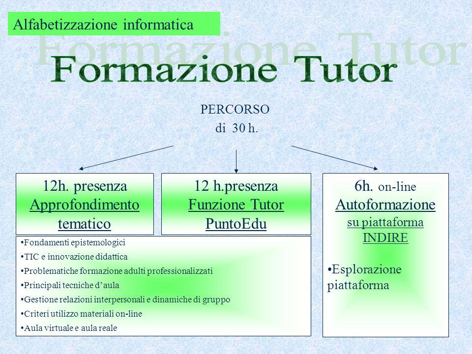 A) METODOLOGICO –DIDATTICA (Indire- Rai Educational) B) LINGUISTICA (corsi presso CRT e reti di scuole rivolti a docenti impegnati nella riforma- per il miglioramento delle competenze e conseguimento della certificazione ) Alfabetizzazione nella Lingua Inglese