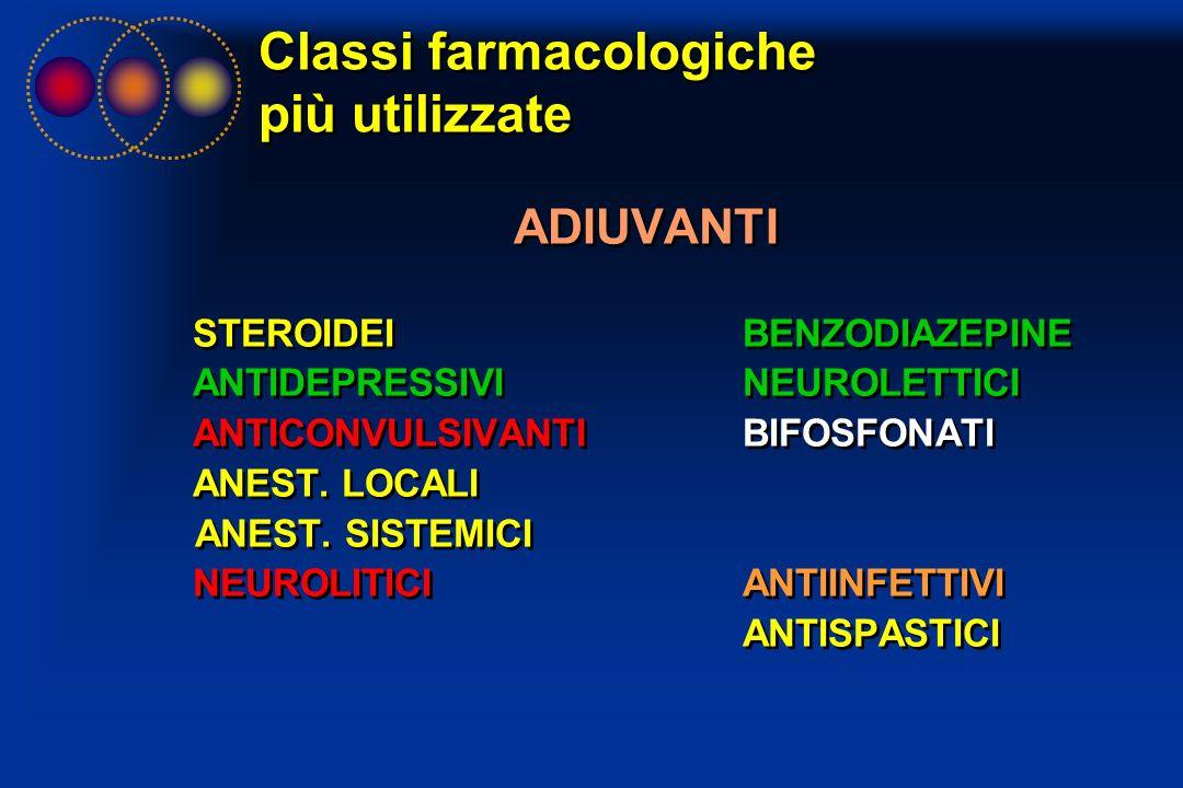 Classi farmacologiche più utilizzate ADIUVANTI STEROIDEI BENZODIAZEPINE ANTIDEPRESSIVI NEUROLETTICI ANTICONVULSIVANTI BIFOSFONATI ANEST. LOCALI ANEST.
