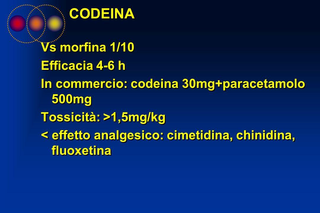 CODEINA Vs morfina 1/10 Efficacia 4-6 h In commercio: codeina 30mg+paracetamolo 500mg Tossicità: >1,5mg/kg < effetto analgesico: cimetidina, chinidina