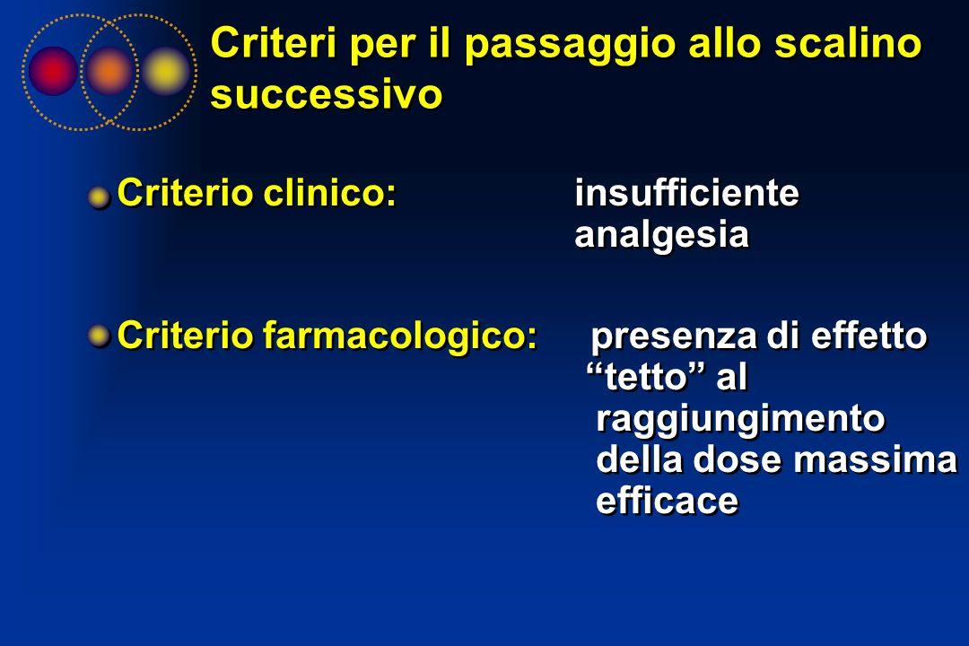 Criteri per il passaggio allo scalino successivo Criterio clinico: insufficiente analgesia Criterio farmacologico: presenza di effetto tetto al raggiu