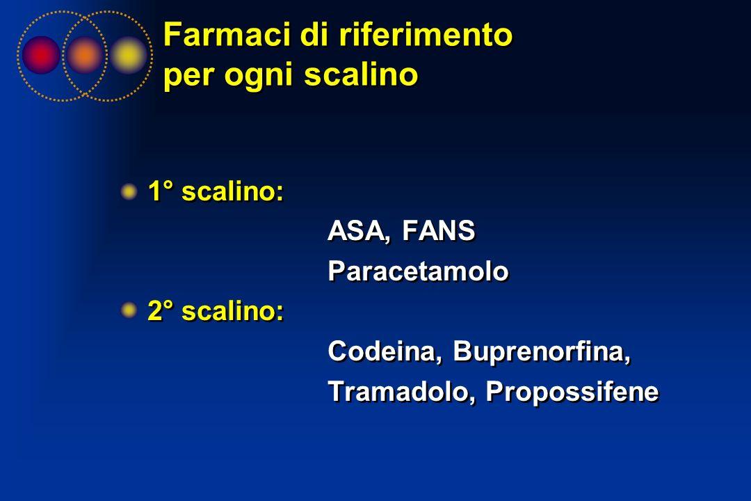 Farmaci di riferimento per ogni scalino 1° scalino: ASA, FANS Paracetamolo 2° scalino: Codeina, Buprenorfina, Tramadolo, Propossifene 1° scalino: ASA,