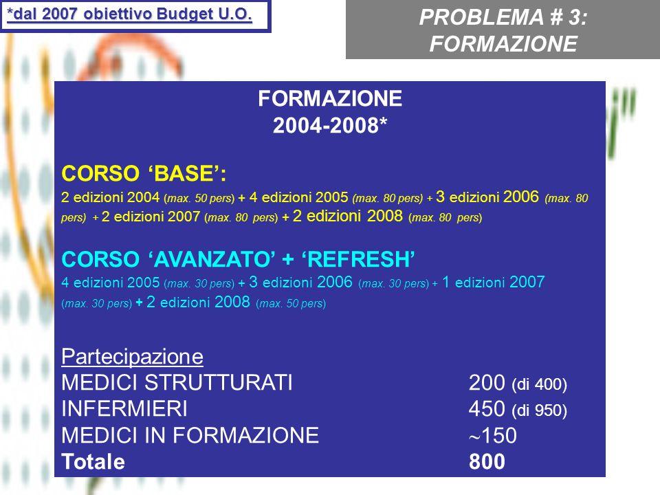 FORMAZIONE 2004-2008* CORSO BASE: 2 edizioni 2004 (max. 50 pers) + 4 edizioni 2005 (max. 80 pers) + 3 edizioni 2006 (max. 80 pers) + 2 edizioni 2007 (