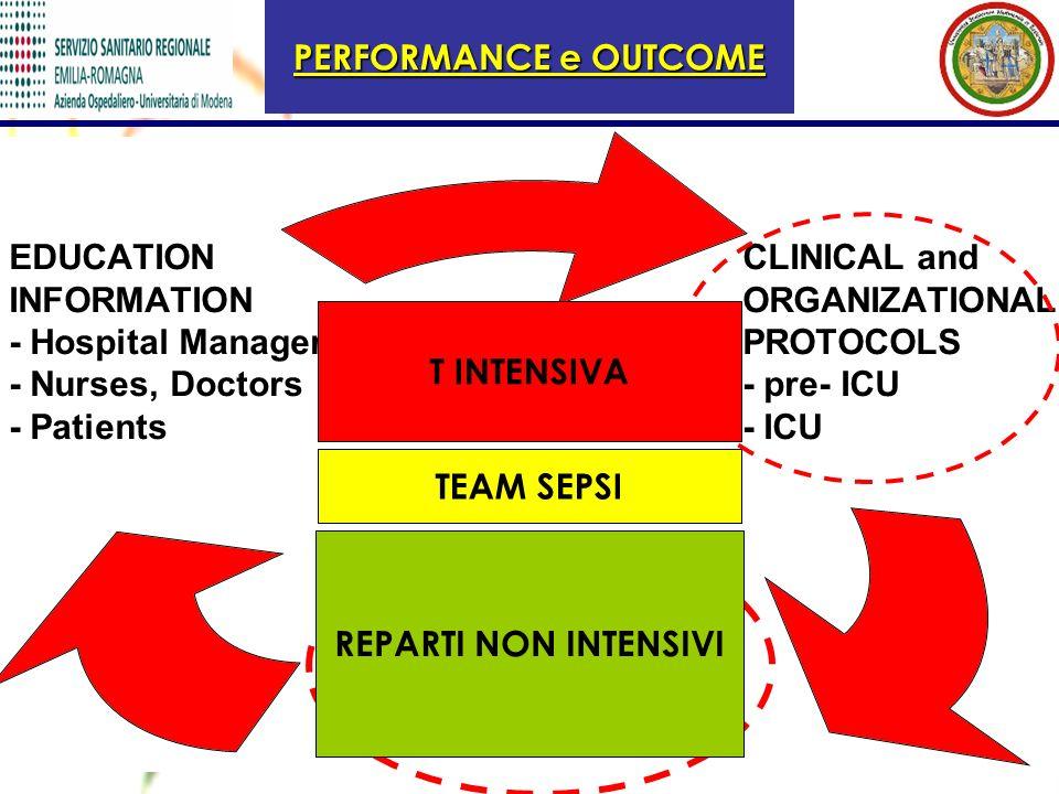 PERFORMANCE e OUTCOME CLINICAL and ORGANIZATIONAL PROTOCOLS - pre- ICU - ICU PERORMANCE MEASUREMENT - Sepsis incidence - Sepsis management EDUCATION I