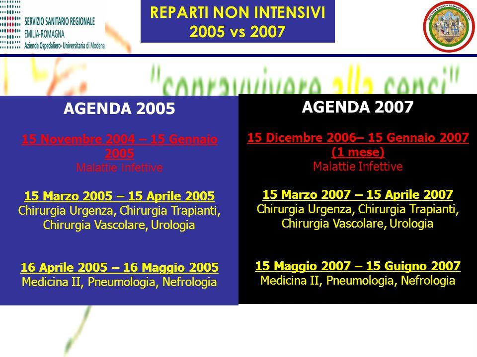 AGENDA 2007 15 Dicembre 2006– 15 Gennaio 2007 (1 mese) Malattie Infettive 15 Marzo 2007 – 15 Aprile 2007 Chirurgia Urgenza, Chirurgia Trapianti, Chiru