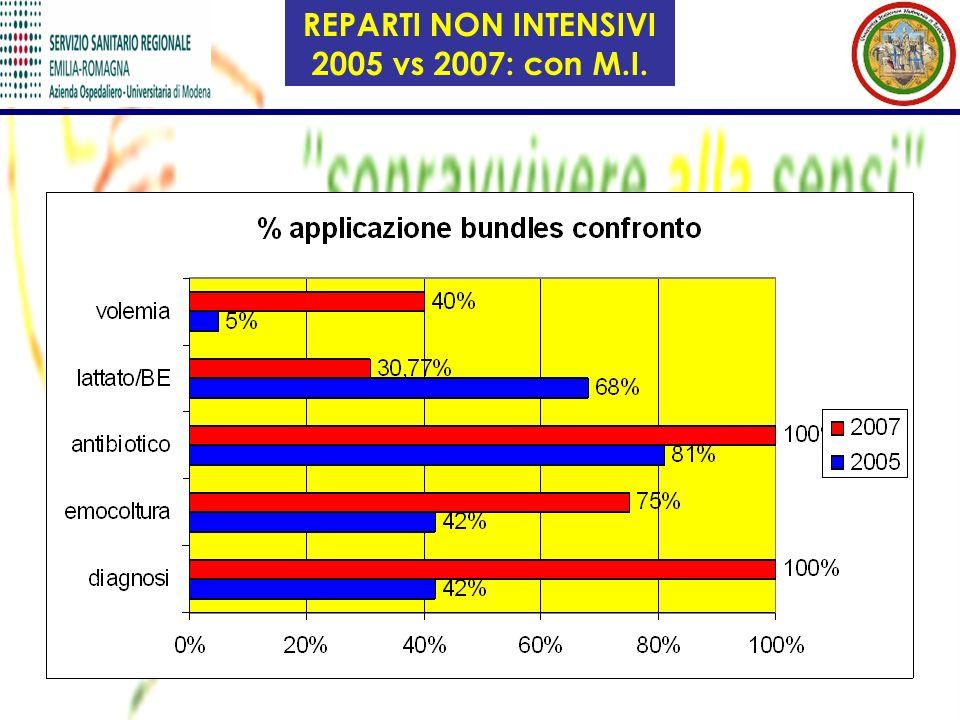 REPARTI NON INTENSIVI 2005 vs 2007: con M.I.