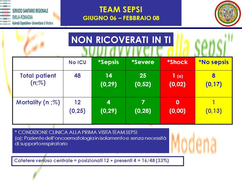 No ICU *Sepsis*Severe*Shock*No sepsis Total patient (n;%) 4814 (0,29) 25 (0,52) 1 (a) (0,02) 8 (0,17) Mortality (n ;%)12 (0,25) 4 (0,29) 7 (0,28) 0 (0