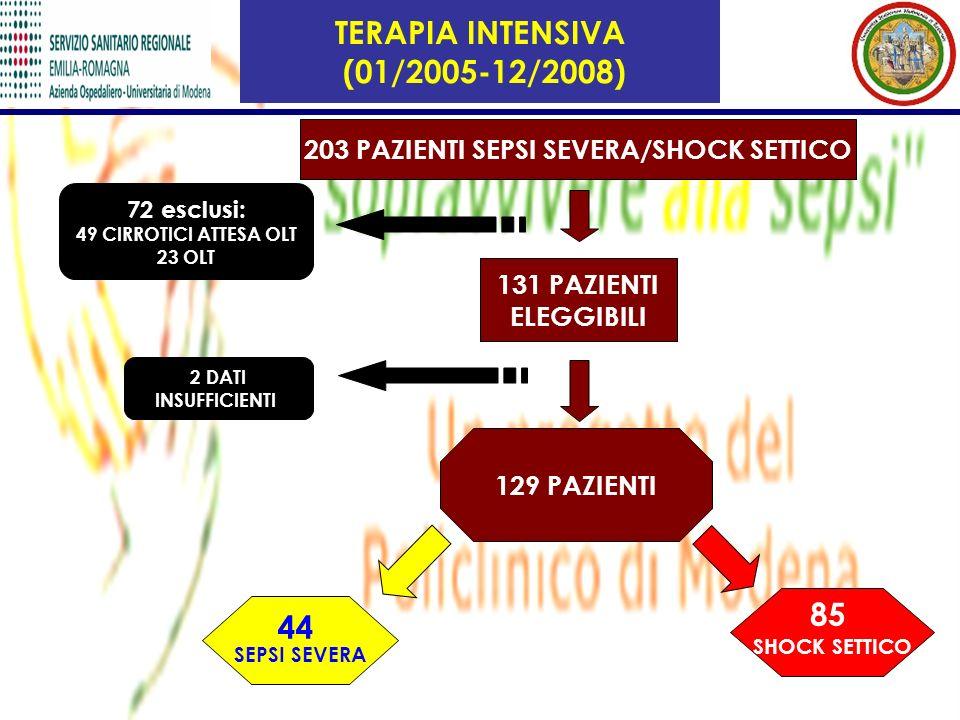 TERAPIA INTENSIVA (01/2005-12/2008) 203 PAZIENTI SEPSI SEVERA/SHOCK SETTICO 131 PAZIENTI ELEGGIBILI 129 PAZIENTI 44 SEPSI SEVERA 85 SHOCK SETTICO 72 e