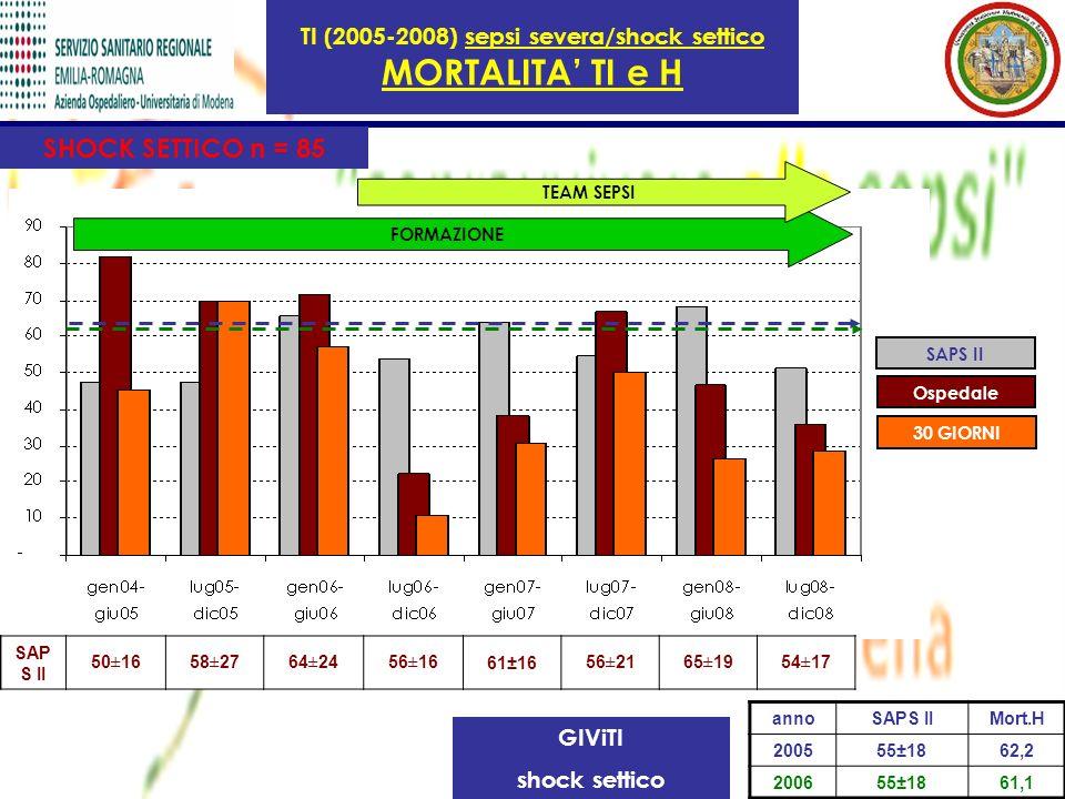 TI (2005-2008) sepsi severa/shock settico MORTALITA TI e H GIViTI shock settico annoSAPS IIMort.H 200555±1862,2 200655±1861,1 SAP S II 50±1658±2764±24