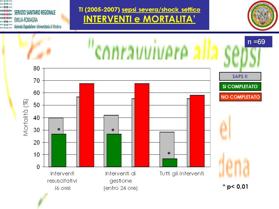 TI (2005-2007) sepsi severa/shock settico INTERVENTI e MORTALITA SAPS II SI COMPLETATO NO COMPLETATO * * * * p< 0,01 n =69