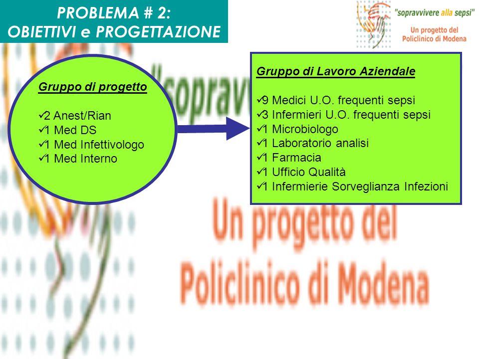 PROBLEMA # 2: OBIETTIVI e PROGETTAZIONE Gruppo di progetto 2 Anest/Rian 1 Med DS 1 Med Infettivologo 1 Med Interno Gruppo di Lavoro Aziendale 9 Medici