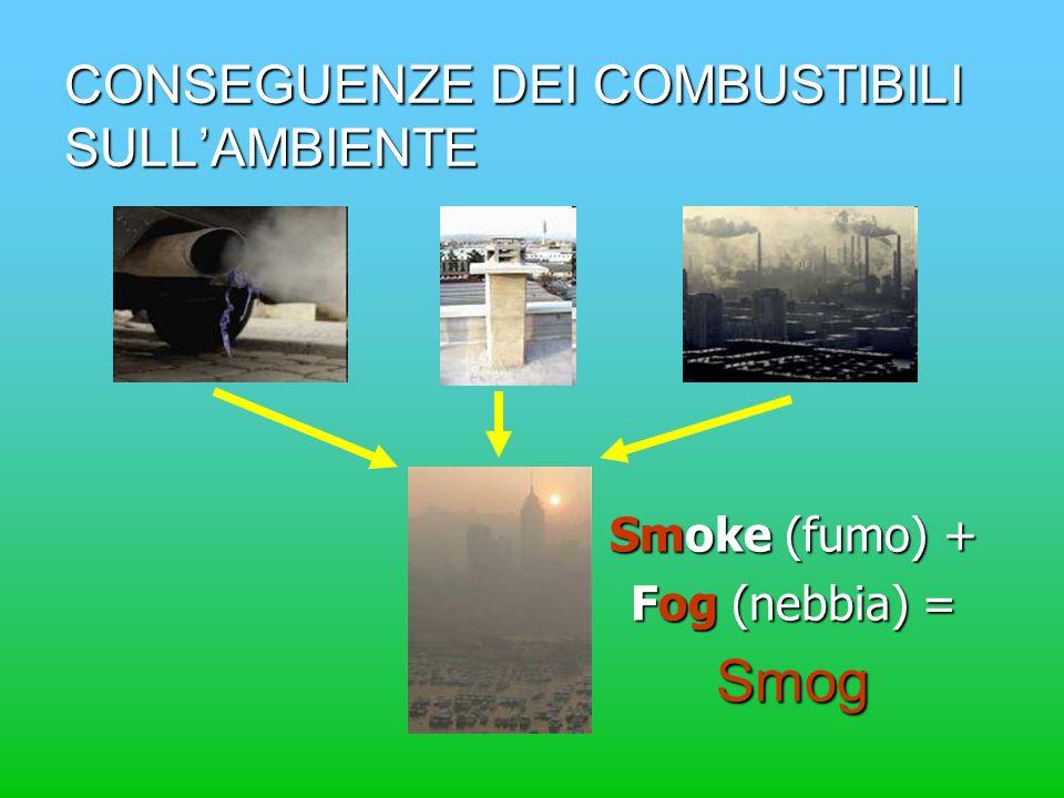 CONSEGUENZE DEI COMBUSTIBILI SULLAMBIENTE Smoke (fumo) + Fog (nebbia) = Smog