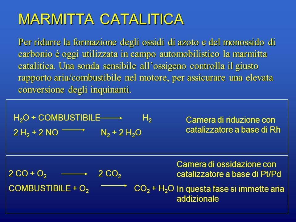 MARMITTA CATALITICA Per ridurre la formazione degli ossidi di azoto e del monossido di carbonio è oggi utilizzata in campo automobilistico la marmitta